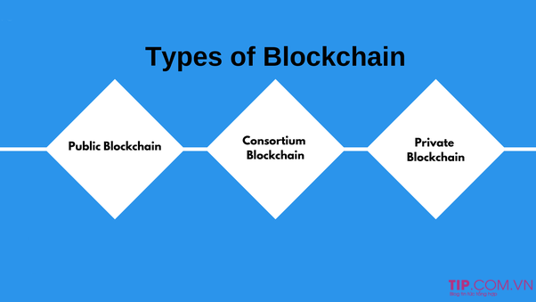 Blockchain được phân thành 3 loại chính