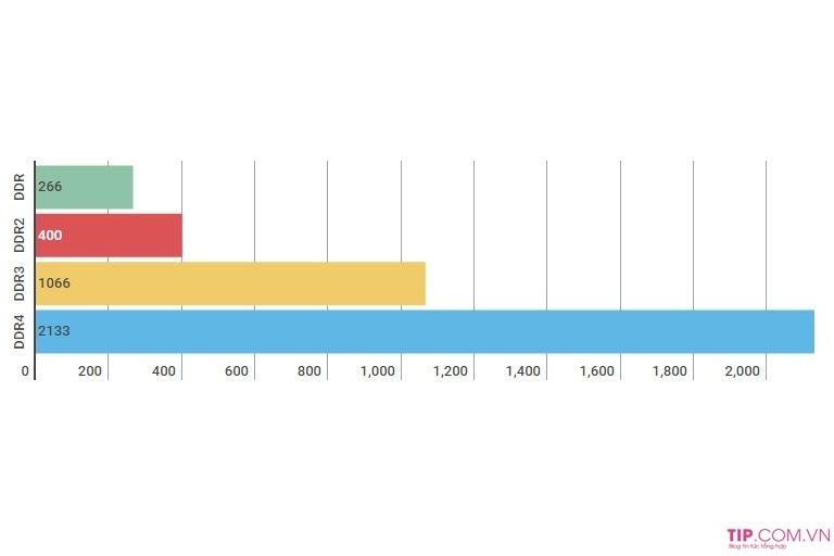 So sánh về tốc độ (triệu đơn vị truyền mỗi giây – MT/s)